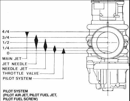 yamaha xs650 carb jetting circuit